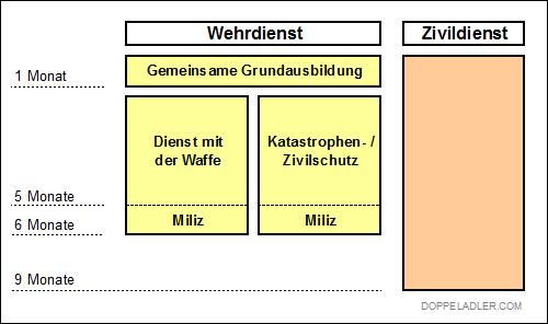 Darstellung Österreich-Dienst