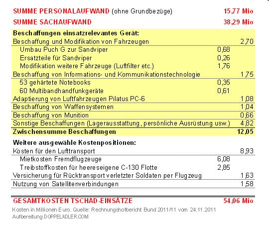 Kosten EUFOR Tschad und MINURCAT