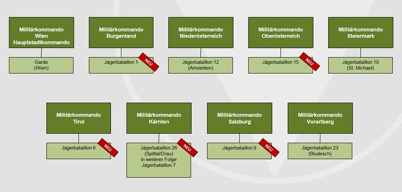 Bundesheer Neu - Territorialkräfte