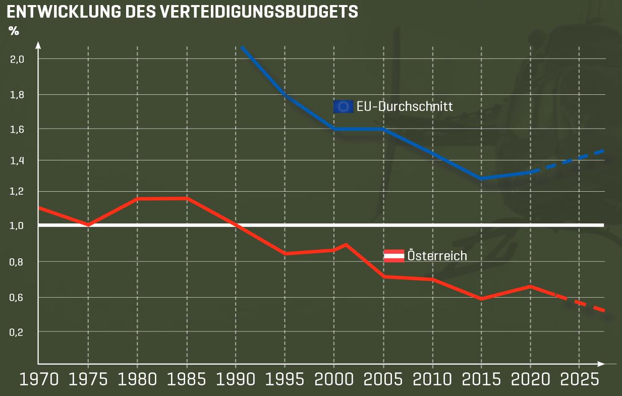 Entwicklung des Verteidigungsbudgets © Bundesheer