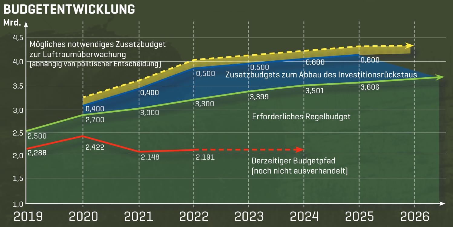 Geplanter und aus Sicht des Generalstabs erfoderlicher Budgetpfad © Bundesheer
