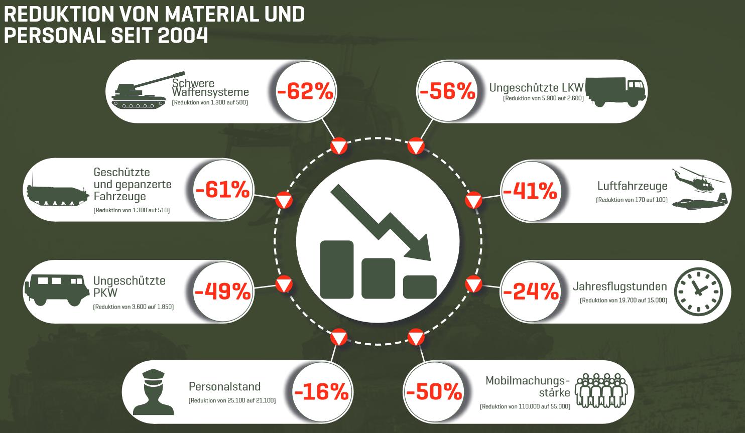 Reduktion von Material und Personal seit 2004 © Bundesheer