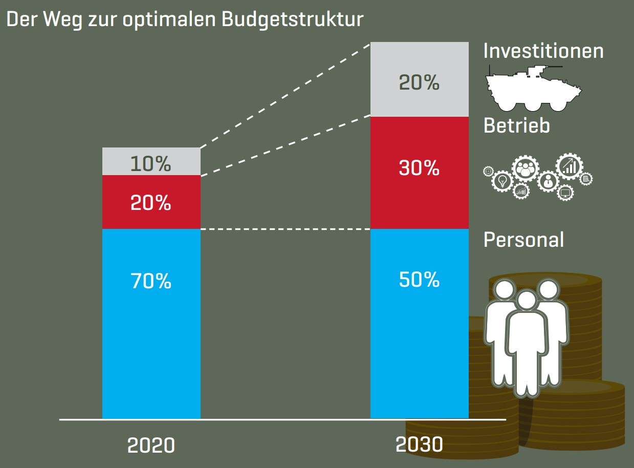 Optimale Budgetstruktur
