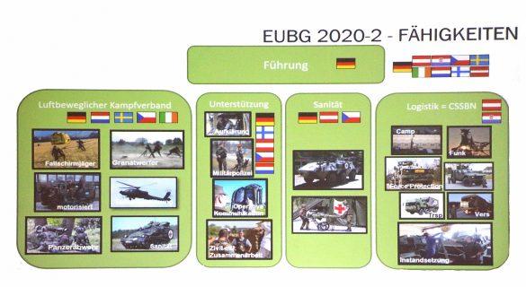 Struktur der EU Battlegroup EUBG 2020-2