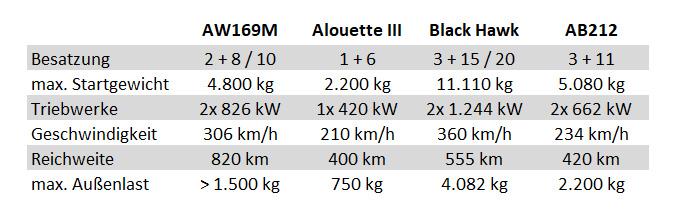 Der AW169M im Vergleich © Doppeladler.com