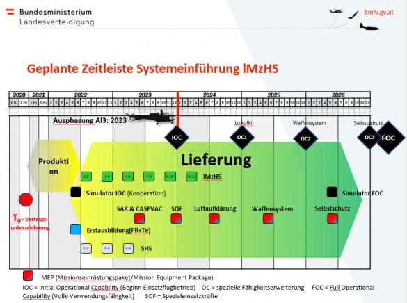 Der bei der Vorstellung der Kaufentscheidung vorgestellte Zeitplan © Bundesheer